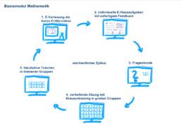 Grafik der fünf Elemente der digitalen Lehrveranstaltung Mathematische Methoden